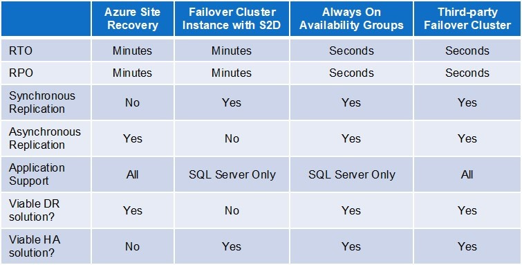 Availability in the Azure Cloud
