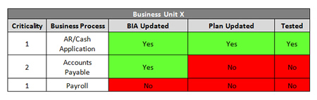 Business Continuity – Program Performance Metrics