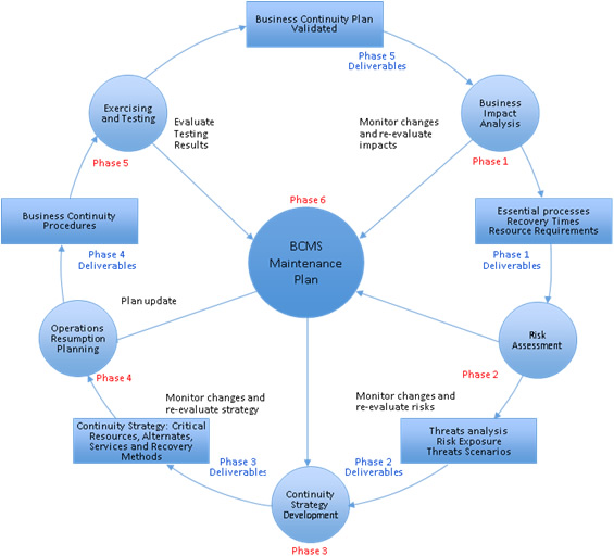 an overview of the internal control system process in organization management A management control system  overview management control systems are tools to aid  defined management control as the process by which managers .