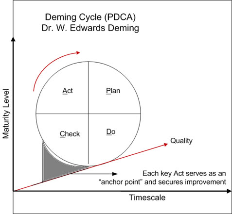 Figure one: Deming Cycle (PDCA) – adapted from ITIL