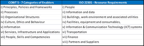 Figure two: COBIT 5's seven categories of enablers and ISO 22301's BCM resource requirements
