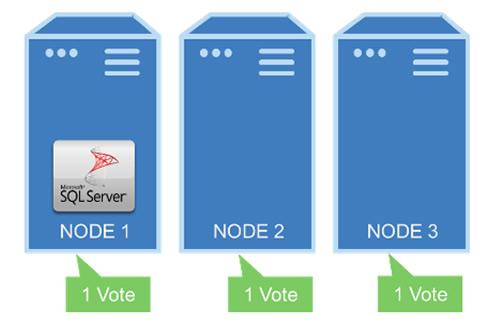 Understanding Windows Server cluster quorum options
