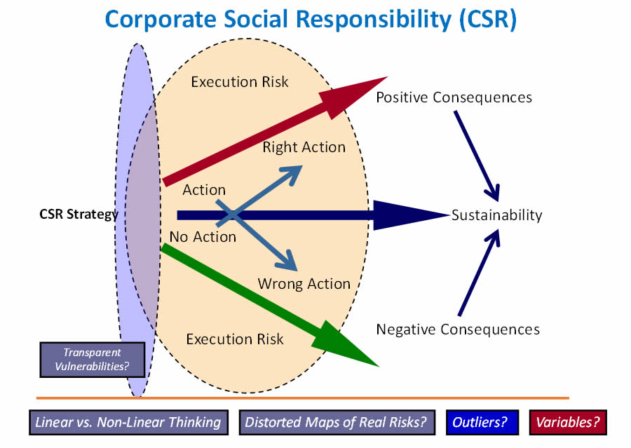 corporate social responsibility and the ''divided Csr sample proposal - download as  a sensemaking approach of corporate social responsibility  to each type of respondent and furthermore divided in.