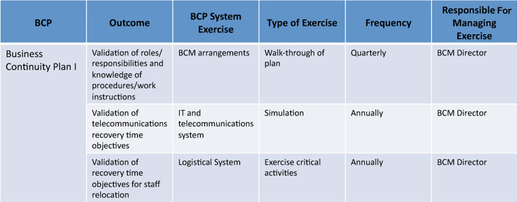 Planning And Managing Exercises For Business Continuity Management