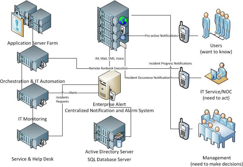 It continuity the benefits of a mobile noc click here malvernweather Image collections